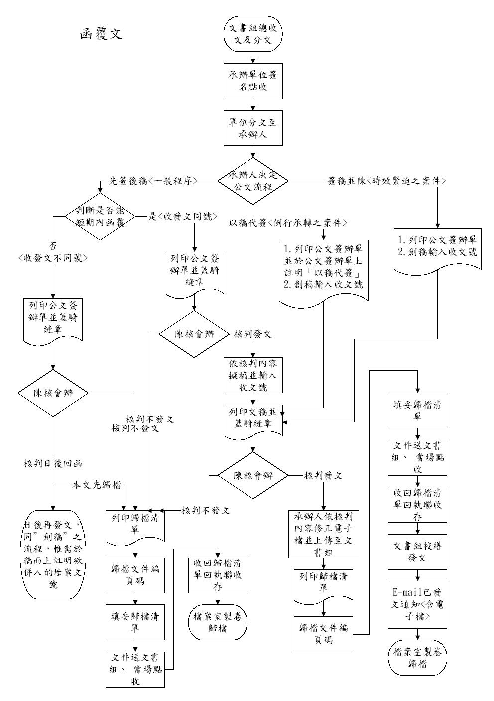 电路交换业务起呼流程图